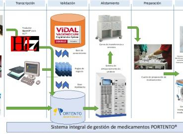 PORTENTO - HOSPITAL PHARMACY MANAGEMENT Image