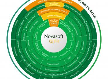 NOVASOFT GTH Software for the Management of Human Talent Image